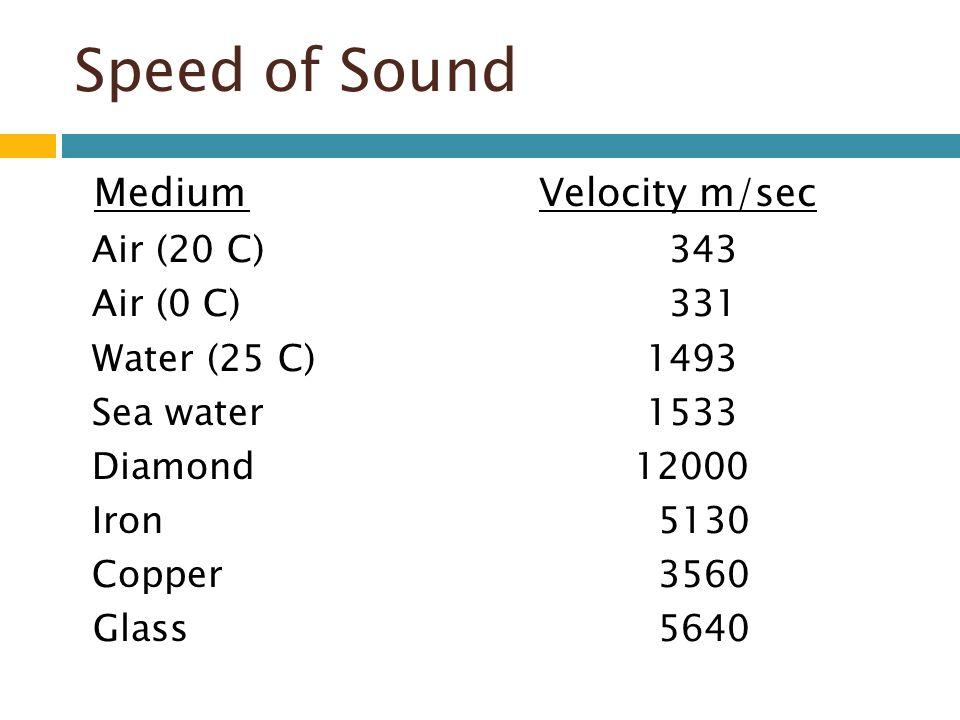Speed of Sound Medium Velocity m/sec Air (20 C) 343 Air (0 C) 331 Water (25 C) 1493 Sea water 1533 Diamond12000 Iron 5130 Copper 3560 Glass 5640