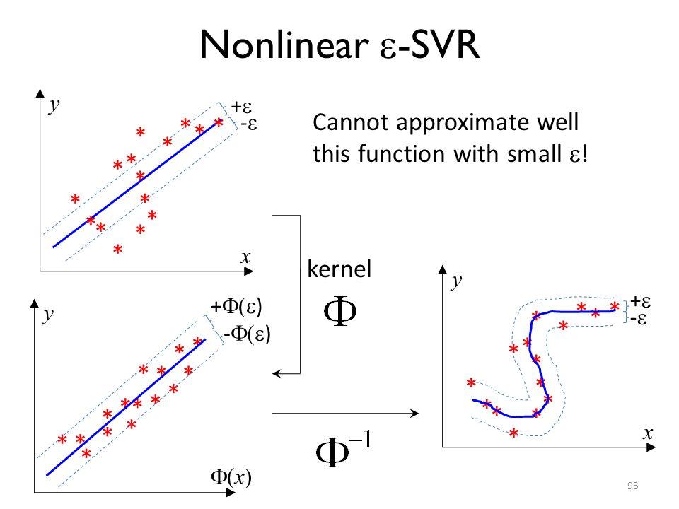 93 Nonlinear -SVR * * * * * * * * * * * * * * * (x) y - ( ) x y + - kernel + ( ) * * * * * * * * * * * * * * * x y + - * * * * * * * * * * * * * * * C