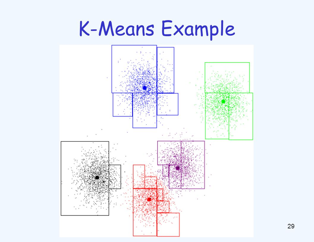 Example: K-Means 30 [web demo] –http://www.cs.washington.edu/research/imagedatabase/ demo/kmcluster/http://www.cs.washington.edu/research/imagedatabase/ demo/kmcluster/