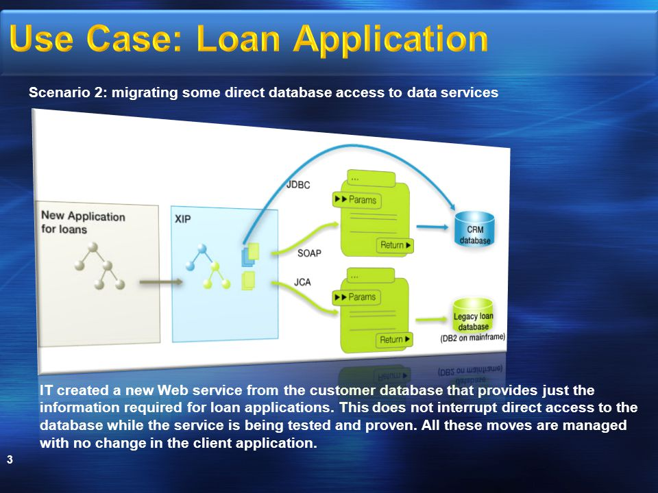 3 IT created a new Web service from the customer database that provides just the information required for loan applications.