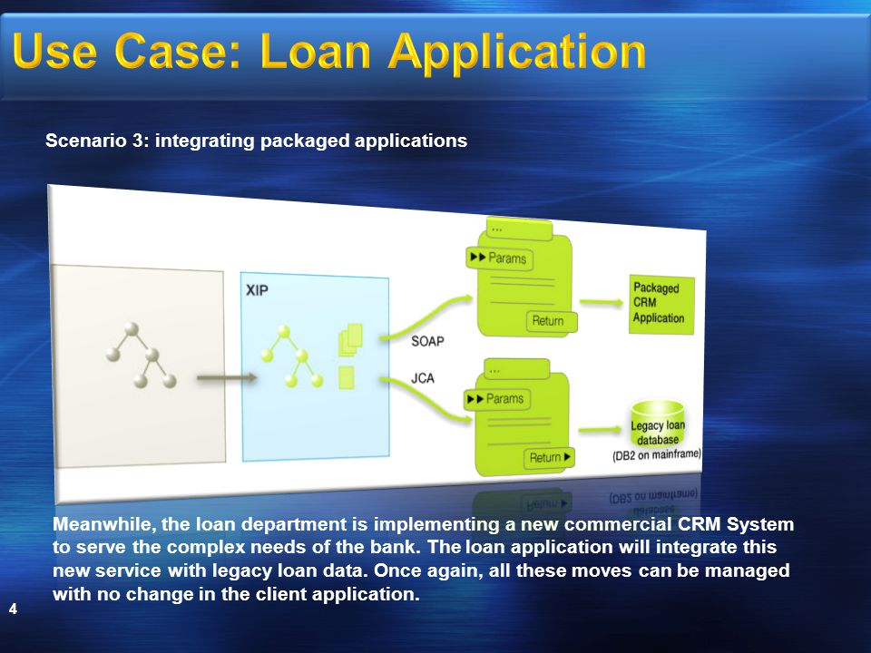 4 Meanwhile, the loan department is implementing a new commercial CRM System to serve the complex needs of the bank.