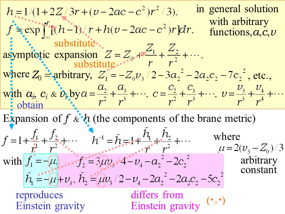 general solution with arbitrary functions, a, c, v in asymptotic expansion Z 0 arbitrary, where, etc., with a i, c i & v i by Expansion of f & h (the components of the brane metric) with where substitute arbitrary constant obtain reproduces Einstein gravity differs from Einstein gravity (×^×)(×^×)