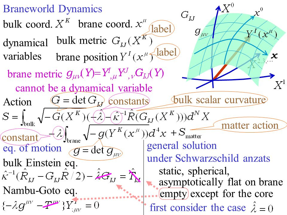 Braneworld Dynamics dynamical variables brane position bulk metric eq. of motion Action bulk scalar curvature bulk Einstein eq. Nambu-Goto eq. label c