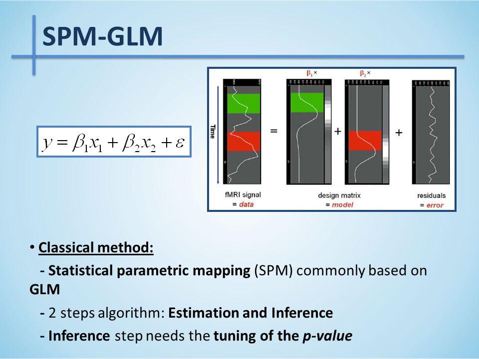 Motor task – Right foot SPM-GC-Drift Loose result SPM-GLM Reference result SPM-GLM Restrict result SPM-GLM Results – Real data