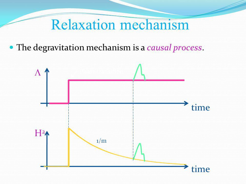 The degravitation mechanism is a causal process. Relaxation mechanism 1/m H2H2 time Phase transition