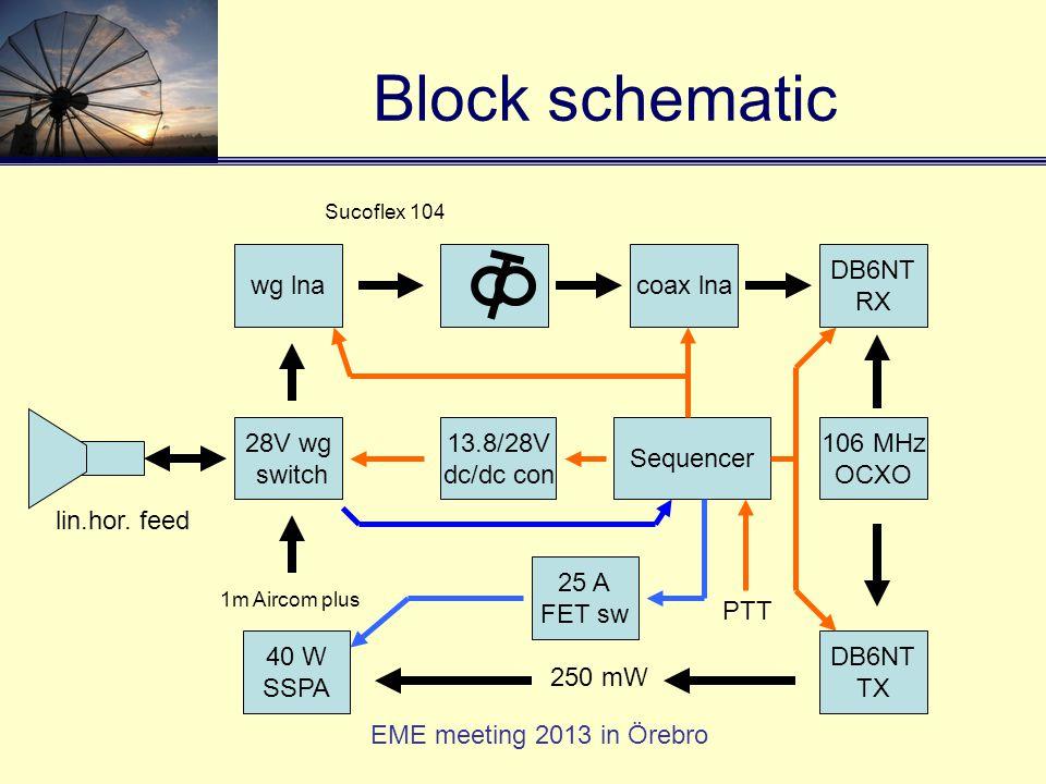EME meeting 2013 in Örebro Block schematic wg lna DB6NT RX 40 W SSPA DB6NT TX coax lna 13.8/28V dc/dc con 28V wg switch Sucoflex 104 106 MHz OCXO 25 A FET sw 1m Aircom plus Sequencer 250 mW PTT lin.hor.