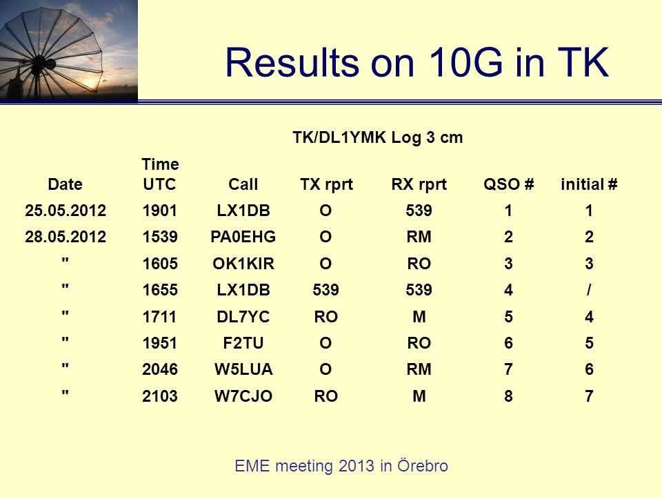 EME meeting 2013 in Örebro Results on 10G in TK TK/DL1YMK Log 3 cm Date Time UTCCallTX rprtRX rprtQSO #initial # 25.05.20121901LX1DBO53911 28.05.20121