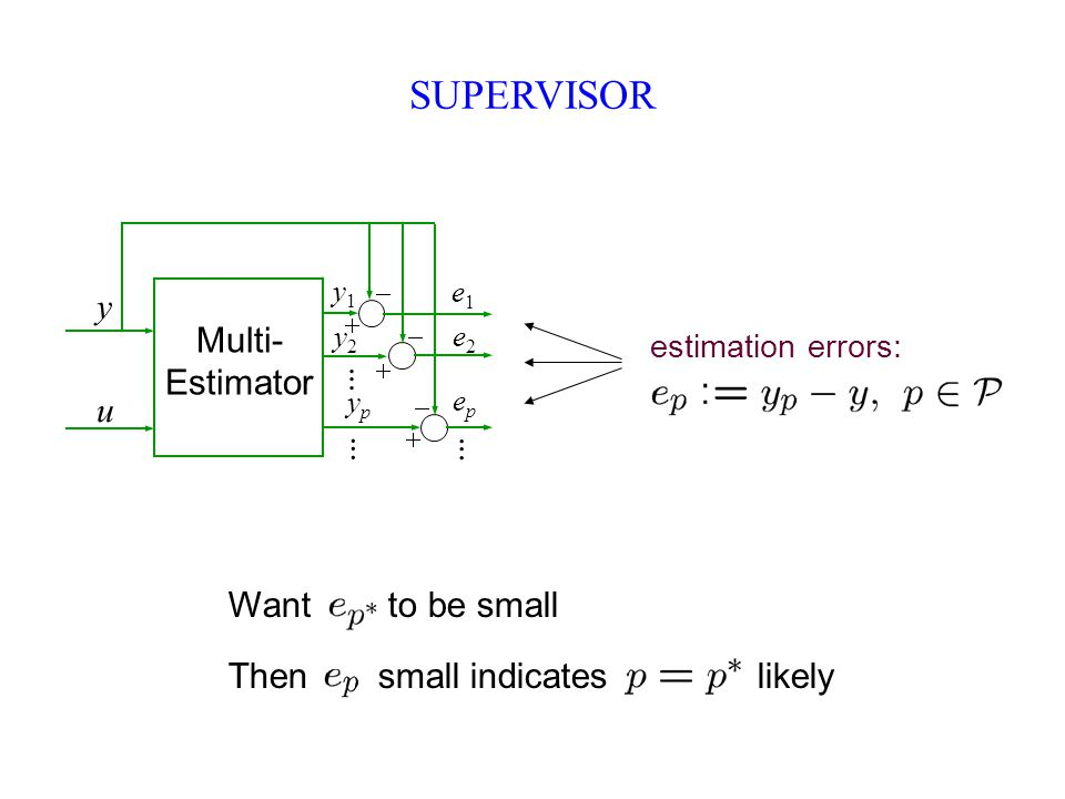 SUPERVISOR Multi- Estimator y1y1 y2y2 u y............