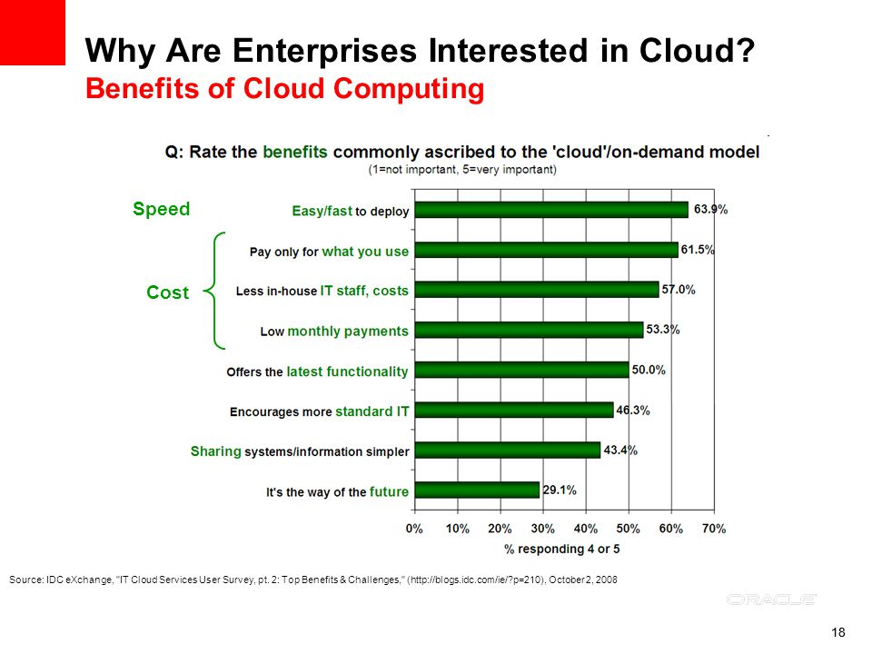 18 Why Are Enterprises Interested in Cloud? Benefits of Cloud Computing Speed Cost Source: IDC eXchange,