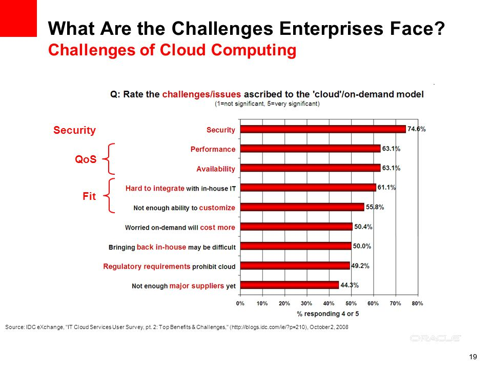 19 What Are the Challenges Enterprises Face? Challenges of Cloud Computing QoS Fit Security Source: IDC eXchange,