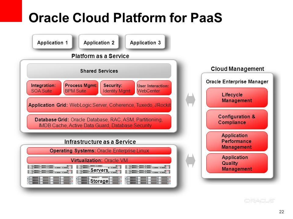 22 Oracle Cloud Platform for PaaS Virtualization: Oracle VM Operating Systems: Oracle Enterprise Linux Servers Storage Application 1Application 2Application 3 Database Grid: Oracle Database, RAC, ASM, Partitioning, IMDB Cache, Active Data Guard, Database Security Application Grid: WebLogic Server, Coherence, Tuxedo, JRockit Shared Services Integration: SOA Suite Security: Identity Mgmt Process Mgmt: BPM Suite User Interaction: WebCenter Platform as a Service Infrastructure as a Service Cloud Management Application Quality Management Application Performance Management Configuration & Compliance Lifecycle Management Oracle Enterprise Manager