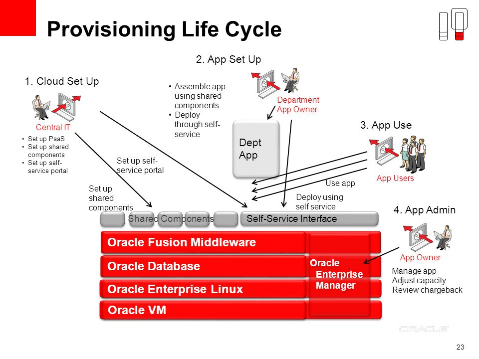 23 Provisioning Life Cycle Self-Service Interface Shared Components Set up self- service portal Set up shared components Dept App Assemble app using shared components Deploy through self- service Central IT Department App Owner Deploy using self service App Users 1.