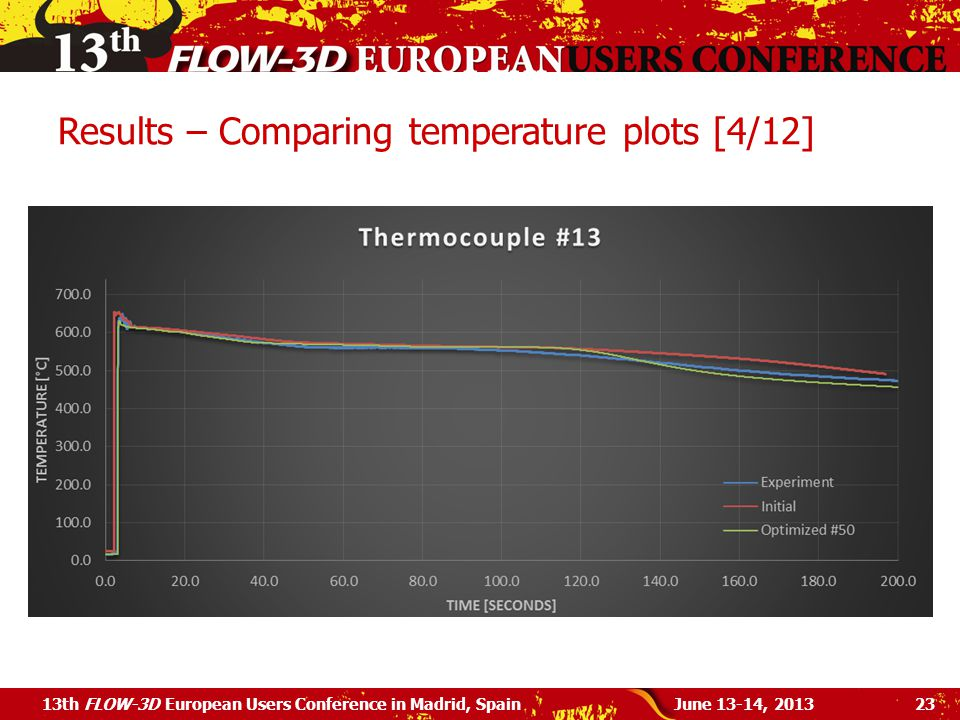 Results – Comparing temperature plots [4/12] June 13-14, 201313th FLOW-3D European Users Conference in Madrid, Spain23