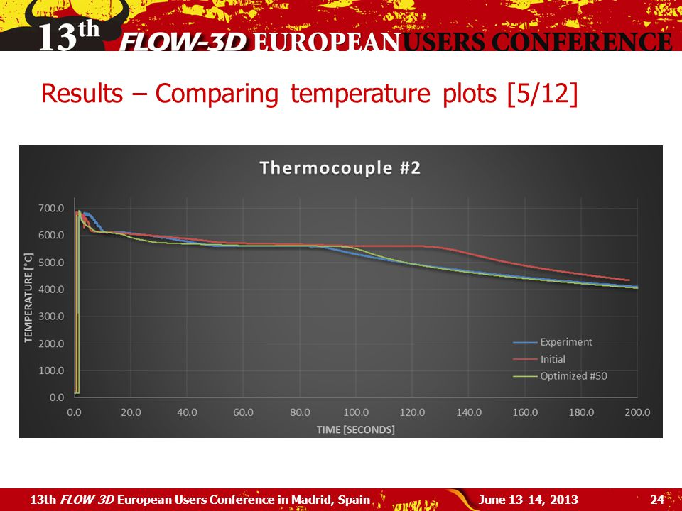 Results – Comparing temperature plots [5/12] June 13-14, 201313th FLOW-3D European Users Conference in Madrid, Spain24