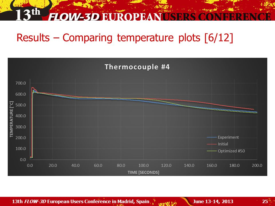 Results – Comparing temperature plots [6/12] June 13-14, 201313th FLOW-3D European Users Conference in Madrid, Spain25