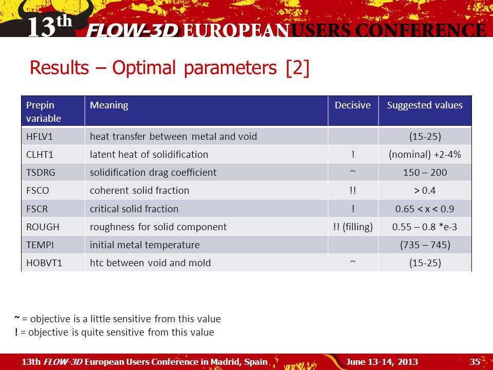 Results – Optimal parameters [2] June 13-14, 201313th FLOW-3D European Users Conference in Madrid, Spain35 Prepin variable MeaningDecisiveSuggested values HFLV1heat transfer between metal and void(15-25) CLHT1latent heat of solidification!(nominal) +2-4% TSDRGsolidification drag coefficient~150 – 200 FSCOcoherent solid fraction!!> 0.4 FSCRcritical solid fraction!0.65 < x < 0.9 ROUGHroughness for solid component!.