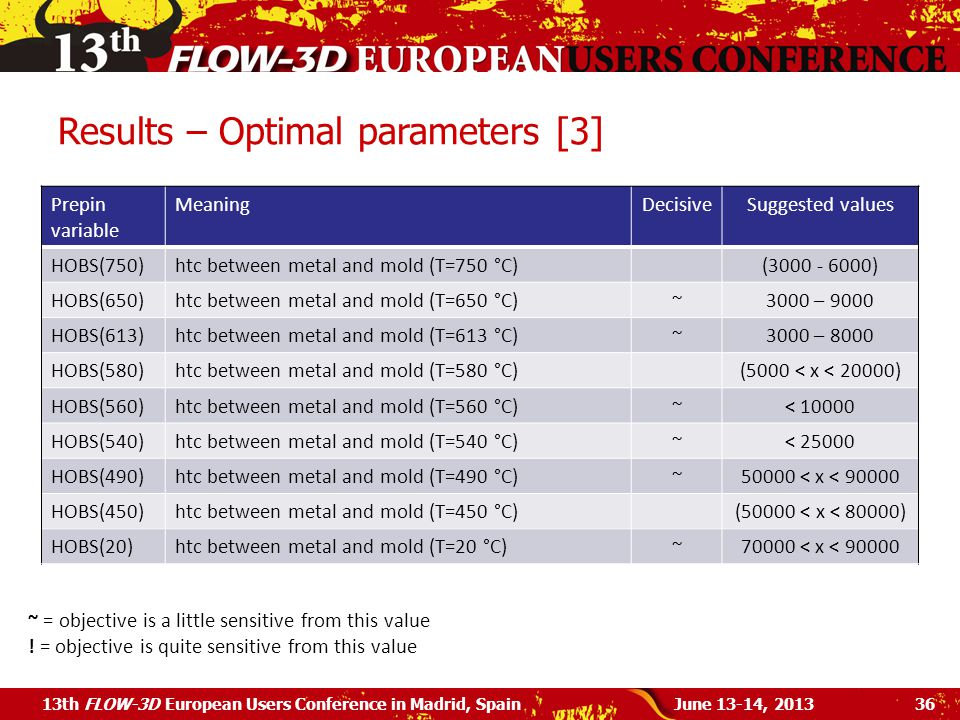 Results – Optimal parameters [3] June 13-14, 201313th FLOW-3D European Users Conference in Madrid, Spain36 Prepin variable MeaningDecisiveSuggested values HOBS(750)htc between metal and mold (T=750 °C)(3000 - 6000) HOBS(650)htc between metal and mold (T=650 °C)~3000 – 9000 HOBS(613)htc between metal and mold (T=613 °C)~3000 – 8000 HOBS(580)htc between metal and mold (T=580 °C)(5000 < x < 20000) HOBS(560)htc between metal and mold (T=560 °C)~< 10000 HOBS(540)htc between metal and mold (T=540 °C)~< 25000 HOBS(490)htc between metal and mold (T=490 °C)~50000 < x < 90000 HOBS(450)htc between metal and mold (T=450 °C)(50000 < x < 80000) HOBS(20)htc between metal and mold (T=20 °C)~70000 < x < 90000 ~ = objective is a little sensitive from this value .