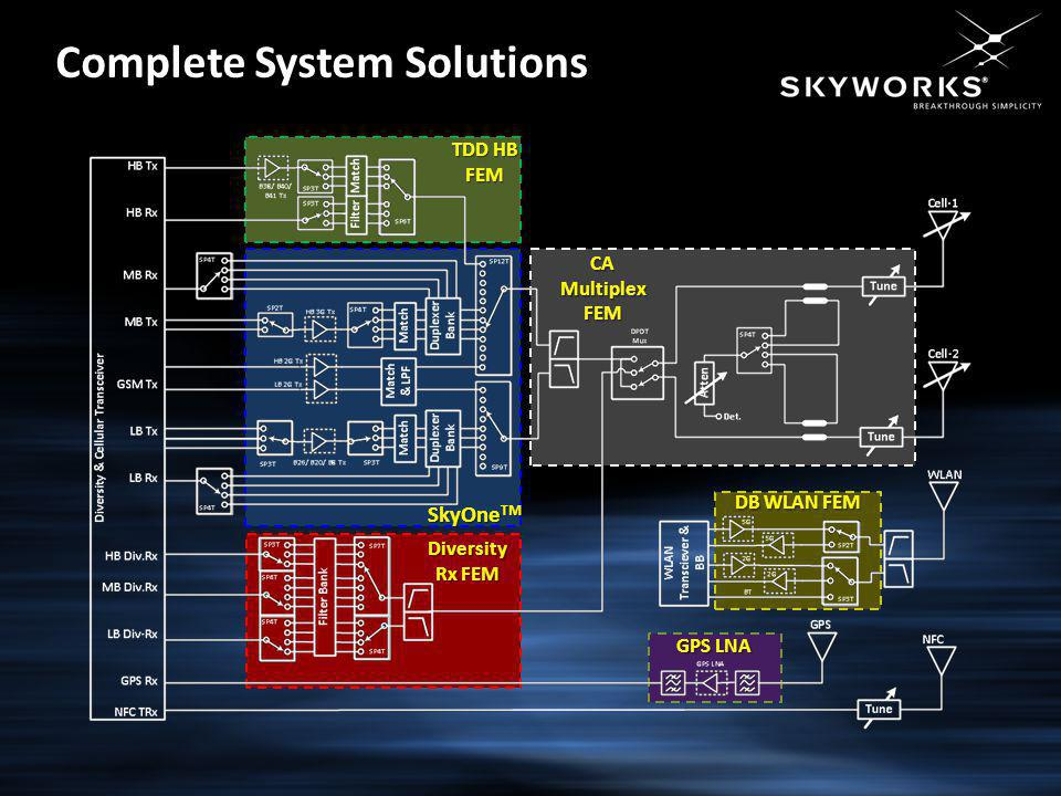 SkyOne TM Diversity Rx FEM CA Multiplex FEM DB WLAN FEM GPS LNA TDD HB FEM Complete System Solutions