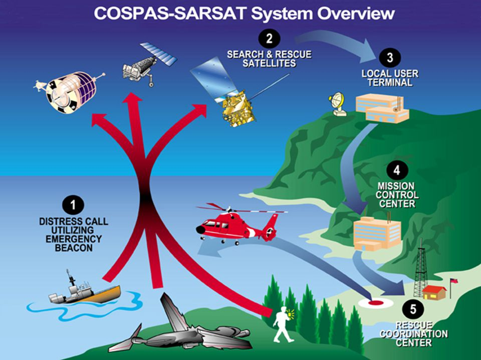How SARSAT Works Receive 121.5, 243, 406 MHz Signals Orbiting and Geostationary Satellites Orbiting: SARSAT/COSPAS High Inclination (polar) orbits Geostationary: GOES Weather Satellites SAR payloads for 406 only Operated by Canada, France, Russia, USA They give us digital lat-long coordinates CAP Mission Coordinator plots these and assigns assets Ground teams must interpret for land navigation