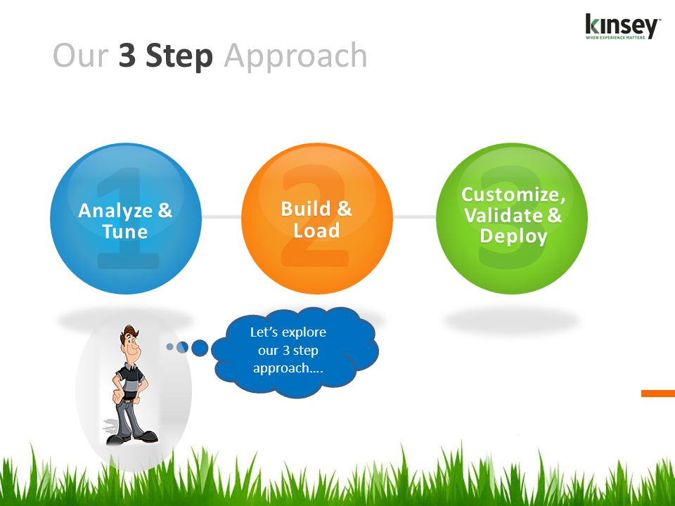 Our 3 Step Approach 2 Build & Load 1 Analyze & Tune 3 Customize, Validate & Deploy Lets explore our 3 step approach….