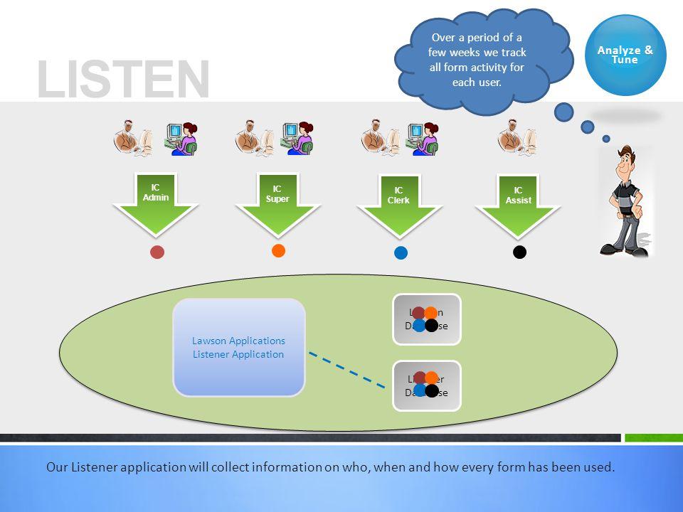 LISTEN IC Clerk IC Assist IC Super IC Admin Lawson Applications Listener Application Lawson Database Listener Database Analyze & Tune Our Listener app