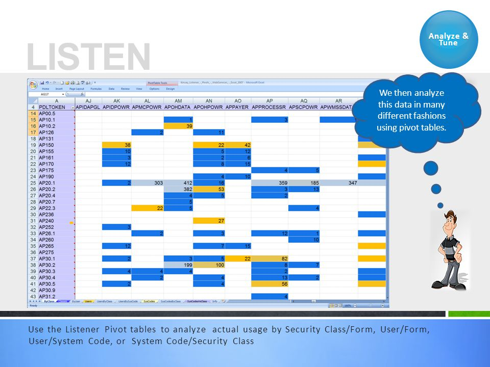 Use the Listener Pivot tables to analyze actual usage by Security Class/Form, User/Form, User/System Code, or System Code/Security Class Analyze & Tun