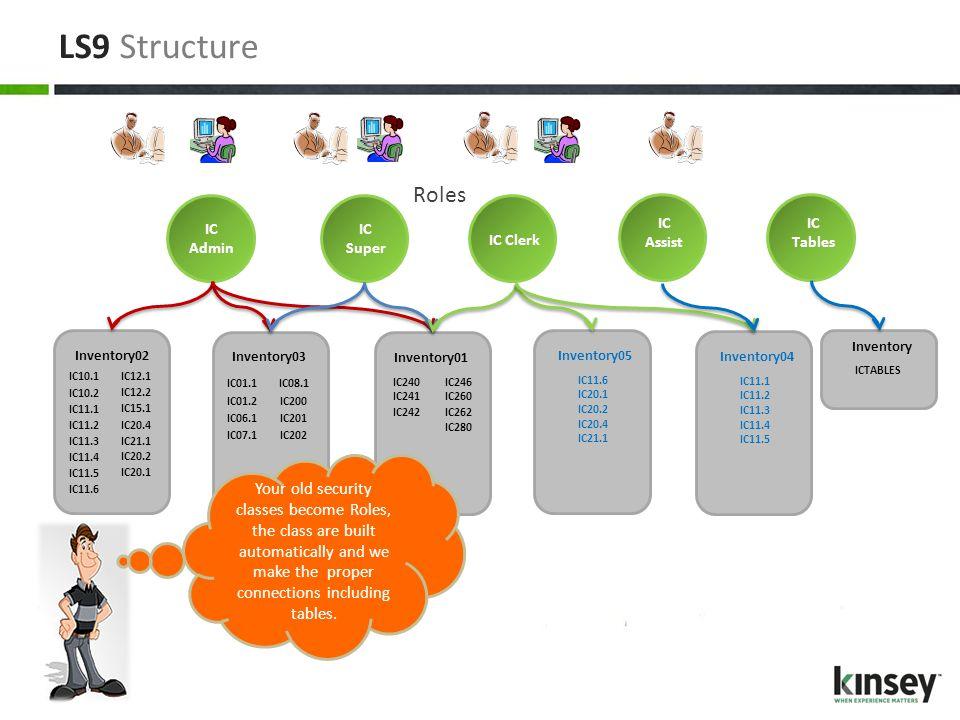 LS9 Structure IC Admin IC Super IC Clerk IC Assist Inventory02 IC10.2 IC11.1 IC10.1 IC11.2 IC11.3 IC11.6 IC12.2 IC15.1 IC12.1 IC20.1 IC20.2 IC20.4 IC2