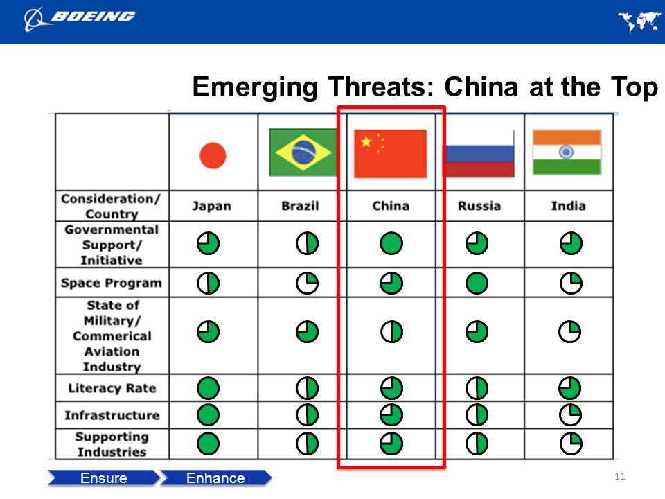 Emerging Threats: China at the Top 11 Ensure Enhance