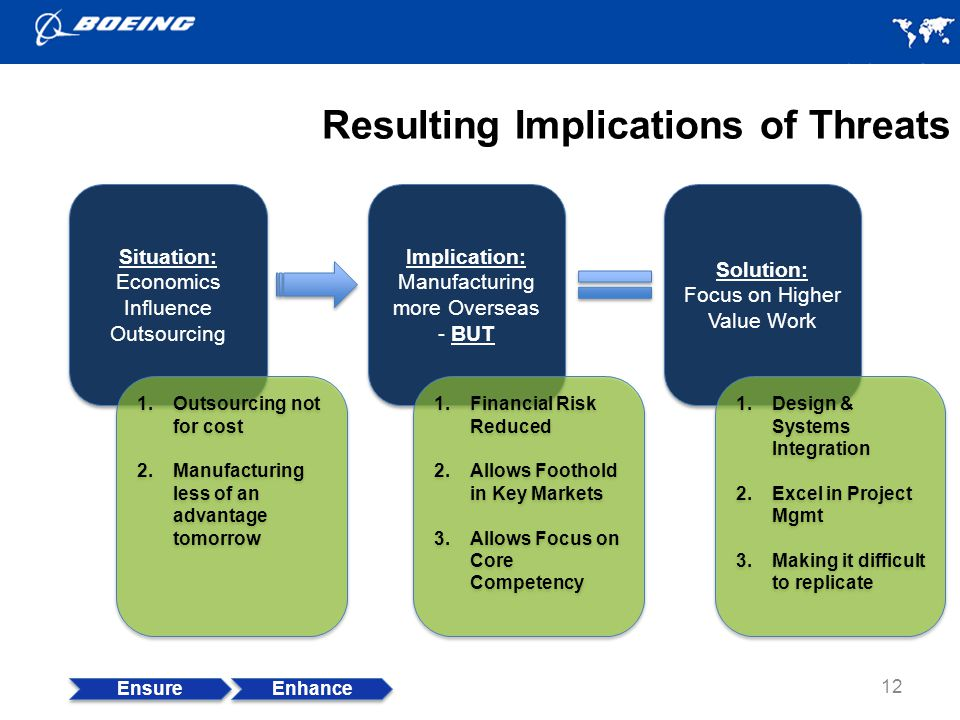 Resulting Implications of Threats 12 Ensure Enhance Situation: Economics Influence Outsourcing Situation: Economics Influence Outsourcing Implication: Manufacturing more Overseas - BUT Implication: Manufacturing more Overseas - BUT Solution: Focus on Higher Value Work Solution: Focus on Higher Value Work 1.Outsourcing not for cost 2.Manufacturing less of an advantage tomorrow 1.Outsourcing not for cost 2.Manufacturing less of an advantage tomorrow 1.Financial Risk Reduced 2.Allows Foothold in Key Markets 3.Allows Focus on Core Competency 1.Financial Risk Reduced 2.Allows Foothold in Key Markets 3.Allows Focus on Core Competency 1.Design & Systems Integration 2.Excel in Project Mgmt 3.Making it difficult to replicate 1.Design & Systems Integration 2.Excel in Project Mgmt 3.Making it difficult to replicate