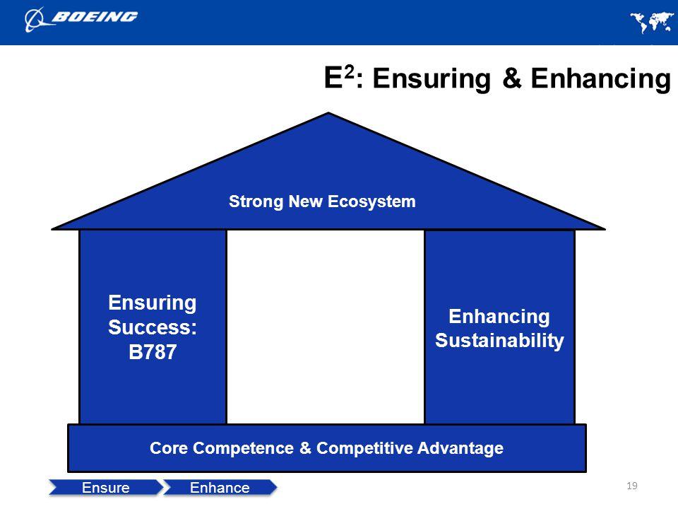 E 2 : Ensuring & Enhancing 19 Enhancing Sustainability Core Competence & Competitive Advantage Ensuring Success: B787 Ensure Enhance Strong New Ecosystem