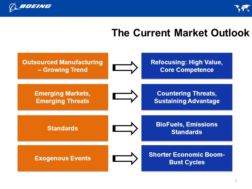 The Current Market Outlook 2 Outsourced Manufacturing – Growing Trend Refocusing: High Value, Core Competence Refocusing: High Value, Core Competence Emerging Markets, Emerging Threats Emerging Markets, Emerging Threats Countering Threats, Sustaining Advantage Standards BioFuels, Emissions Standards Exogenous Events Shorter Economic Boom- Bust Cycles