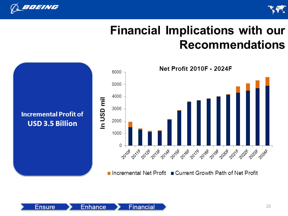 20 Ensure Enhance Financial Incremental Profit of USD 3.5 Billion Incremental Profit of USD 3.5 Billion Financial Implications with our Recommendations