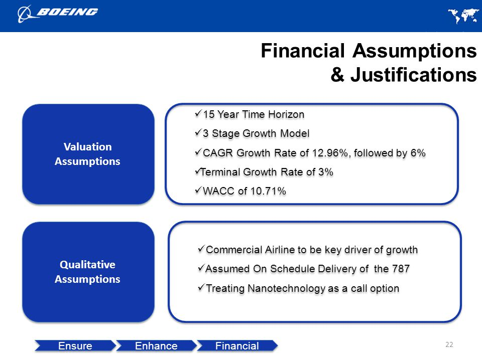 Financial Assumptions & Justifications 22 Ensure Enhance Financial Valuation Assumptions 15 Year Time Horizon 3 Stage Growth Model CAGR Growth Rate of 12.96%, followed by 6% Terminal Growth Rate of 3% WACC of 10.71% 15 Year Time Horizon 3 Stage Growth Model CAGR Growth Rate of 12.96%, followed by 6% Terminal Growth Rate of 3% WACC of 10.71% Qualitative Assumptions Commercial Airline to be key driver of growth Assumed On Schedule Delivery of the 787 Treating Nanotechnology as a call option Commercial Airline to be key driver of growth Assumed On Schedule Delivery of the 787 Treating Nanotechnology as a call option