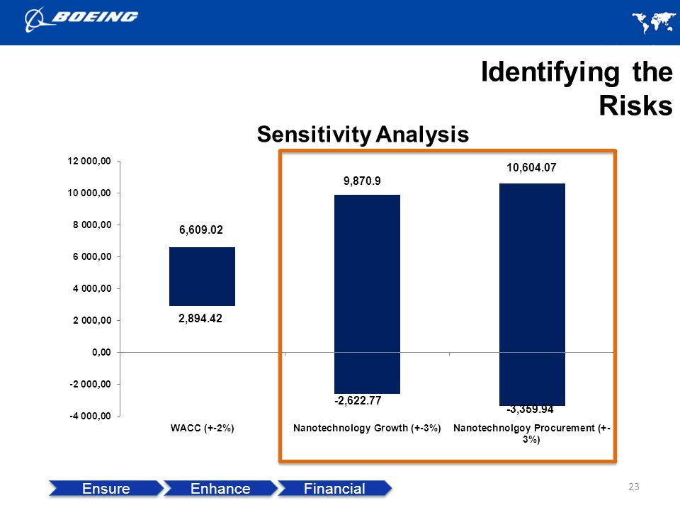 23 Sensitivity Analysis Identifying the Risks 9,870.9 10,604.07 -2,622.77 -3,359.94 2,894.42 Ensure Enhance Financial