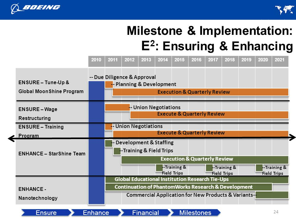 Milestone & Implementation: E 2 : Ensuring & Enhancing 24 Ensure Enhance Financial Milestones 201020112012201320142015201620172018201920202021 ENSURE – Tune-Up & Global MoonShine Program ENSURE – Wage Restructuring ENSURE – Training Program ENHANCE – StarShine Team ENHANCE - Nanotechnology -- Union Negotiations Execute & Quarterly Review -- Due Diligence & Approval -- Planning & Development -- Union Negotiations -- Development & Staffing --Training & Field Trips Execution & Quarterly Review --Training & Field Trips Continuation of PhantomWorks Research & Development Commercial Application for New Products & Variants-- --Training & Field Trips --Training & Field Trips Global Educational Institution Research Tie-Ups Execution & Quarterly Review Execute & Quarterly Review
