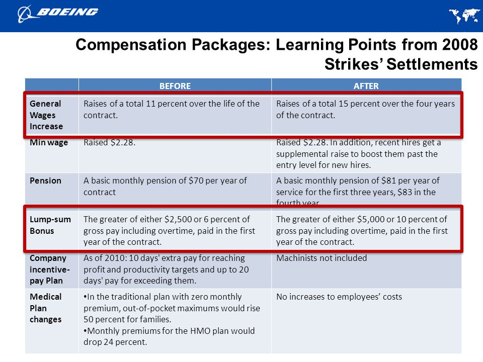 39 BEFOREAFTER General Wages Increase Raises of a total 11 percent over the life of the contract.