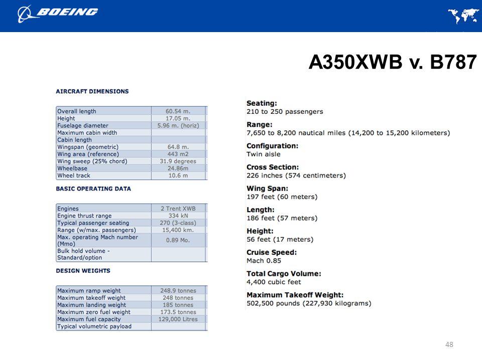 A350XWB v. B787 48