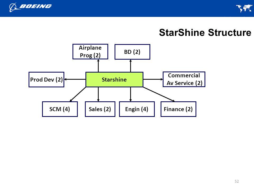 52 Starshine StarShine Structure Prod Dev (2) SCM (4)Finance (2)Engin (4)Sales (2) BD (2) Commercial Av Service (2) Airplane Prog (2)