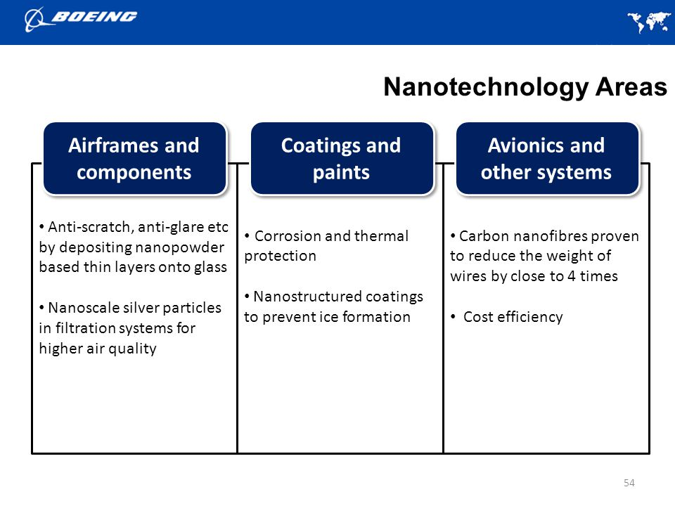 54 Nanotechnology Areas Anti-scratch, anti-glare etc by depositing nanopowder based thin layers onto glass Nanoscale silver particles in filtration systems for higher air quality Corrosion and thermal protection Nanostructured coatings to prevent ice formation Carbon nanofibres proven to reduce the weight of wires by close to 4 times Cost efficiency Avionics and other systems Airframes and components Coatings and paints