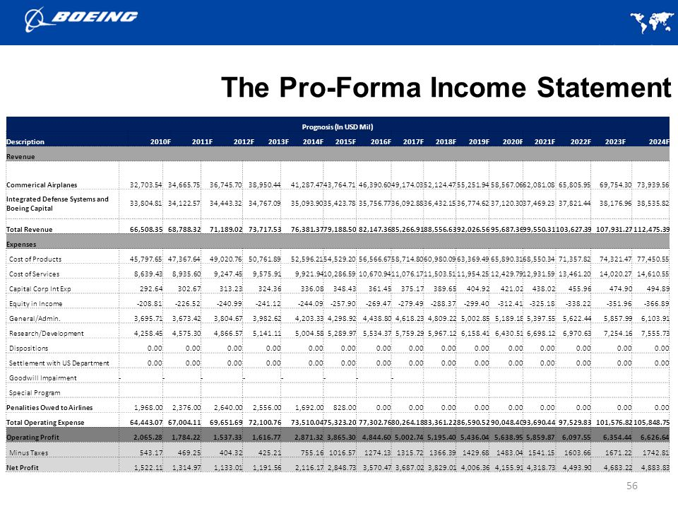 56 The Pro-Forma Income Statement Prognosis (In USD Mil) Description2010F2011F2012F2013F2014F2015F2016F2017F2018F2019F2020F2021F2022F2023F2024F Revenue Commerical Airplanes32,703.5434,665.7536,745.7038,950.4441,287.4743,764.7146,390.6049,174.0352,124.4755,251.9458,567.0662,081.0865,805.9569,754.3073,939.56 Integrated Defense Systems and Boeing Capital 33,804.8134,122.5734,443.3234,767.0935,093.9035,423.7835,756.7736,092.8836,432.1536,774.6237,120.3037,469.2337,821.4438,176.9638,535.82 Total Revenue66,508.3568,788.3271,189.0273,717.5376,381.3779,188.5082,147.3685,266.9188,556.6392,026.5695,687.3699,550.31103,627.39107,931.27112,475.39 Expenses Cost of Products45,797.6547,367.6449,020.7650,761.8952,596.2154,529.2056,566.6758,714.8060,980.0963,369.4965,890.3168,550.3471,357.8274,321.4777,450.55 Cost of Services8,639.438,935.609,247.459,575.919,921.9410,286.5910,670.9411,076.1711,503.5111,954.2512,429.7912,931.5913,461.2014,020.2714,610.55 Capital Corp Int Exp292.64302.67313.23324.36336.08348.43361.45375.17389.65404.92421.02438.02455.96474.90494.89 Equity in Income-208.81-226.52-240.99-241.12-244.09-257.90-269.47-279.49-288.37-299.40-312.41-325.18-338.22-351.96-366.89 General/Admin.3,695.713,673.423,804.673,982.624,203.334,298.924,438.804,618.234,809.225,002.855,189.185,397.555,622.445,857.996,103.91 Research/Development4,258.454,575.304,866.575,141.115,004.585,289.975,534.375,759.295,967.126,158.416,430.516,698.126,970.637,254.167,555.73 Dispositions0.00 Settlement with US Department0.00 Goodwill Impairment-------- Special Program Penalities Owed to Airlines1,968.002,376.002,640.002,556.001,692.00828.000.00 Total Operating Expense64,443.0767,004.1169,651.6972,100.7673,510.0475,323.2077,302.7680,264.1883,361.2286,590.5290,048.4093,690.4497,529.83101,576.82105,848.75 Operating Profit2,065.281,784.221,537.331,616.772,871.323,865.304,844.605,002.745,195.405,436.045,638.955,859.876,097.556,354.446,626.64 Minus Taxes543.17469.25404.32425.21755.161016.571274.131315.721366.391