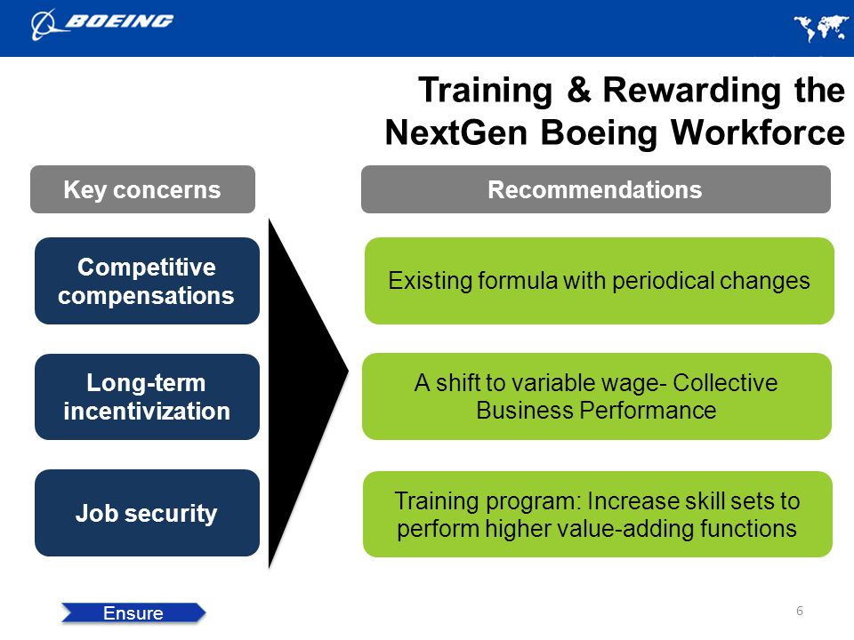 Training & Rewarding the NextGen Boeing Workforce 6 Ensure Key concernsRecommendations Competitive compensations Existing formula with periodical changes Long-term incentivization A shift to variable wage- Collective Business Performance Job security Training program: Increase skill sets to perform higher value-adding functions