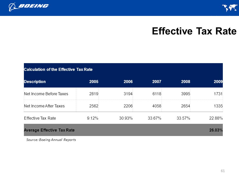 61 Calculation of the Effective Tax Rate Description20052006200720082009 Net Income Before Taxes28193194611839951731 Net Income After Taxes25622206405826541335 Effective Tax Rate9.12%30.93%33.67%33.57%22.88% Average Effective Tax Rate 26.03% Effective Tax Rate Source: Boeing Annual Reports