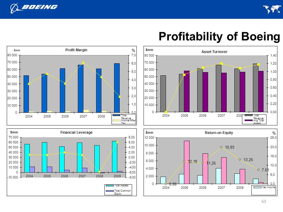 63 Profitability of Boeing