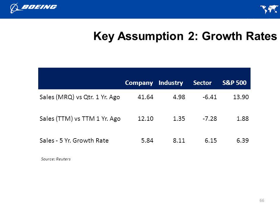66 Key Assumption 2: Growth Rates Source: Reuters CompanyIndustrySectorS&P 500 Sales (MRQ) vs Qtr.