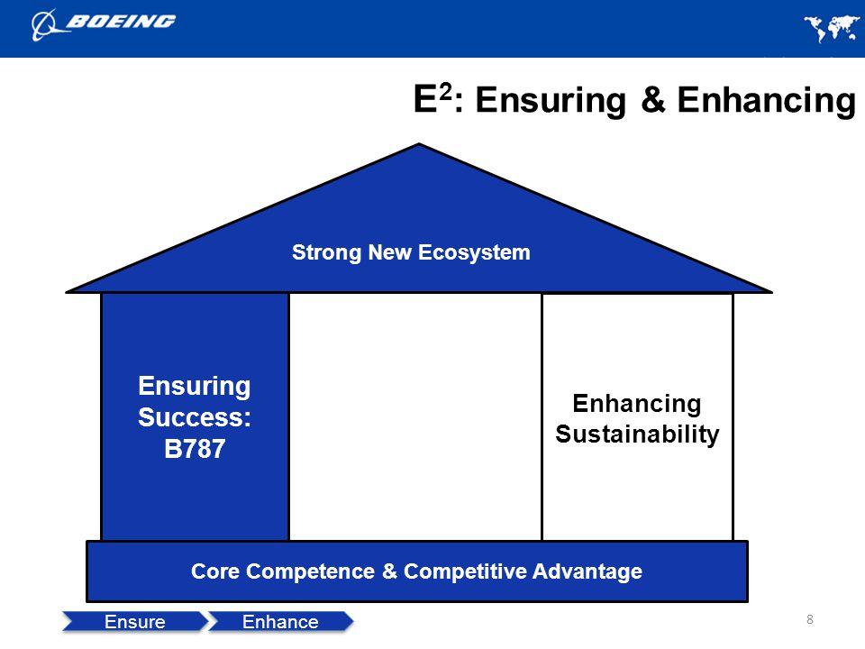 E 2 : Ensuring & Enhancing 8 Enhancing Sustainability Ensure Enhance Core Competence & Competitive Advantage Ensuring Success: B787 Strong New Ecosystem