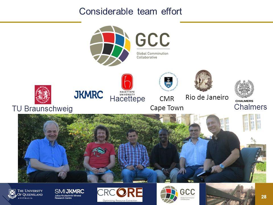 28 Considerable team effort CMR Cape Town Rio de Janeiro TU Braunschweig Hacettepe Chalmers