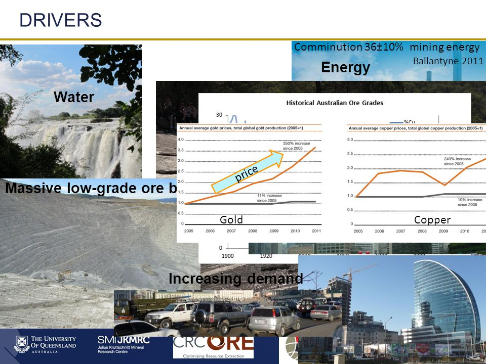 3 DRIVERS Grade Energy Water Massive low-grade ore bodies Increasing demand GoldCopper price Comminution 36±10% mining energy Ballantyne 2011