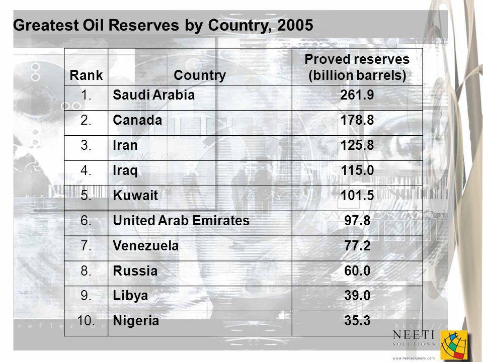Greatest Oil Reserves by Country, 2005 RankCountry Proved reserves (billion barrels) 1.Saudi Arabia261.9 2.Canada178.8 3.Iran125.8 4.Iraq115.0 5.Kuwait101.5 6.United Arab Emirates97.8 7.Venezuela77.2 8.Russia60.0 9.Libya39.0 10.Nigeria35.3