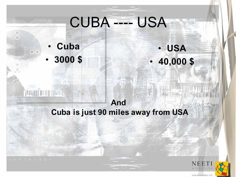 CUBA ---- USA Cuba 3000 $ USA 40,000 $ And Cuba is just 90 miles away from USA