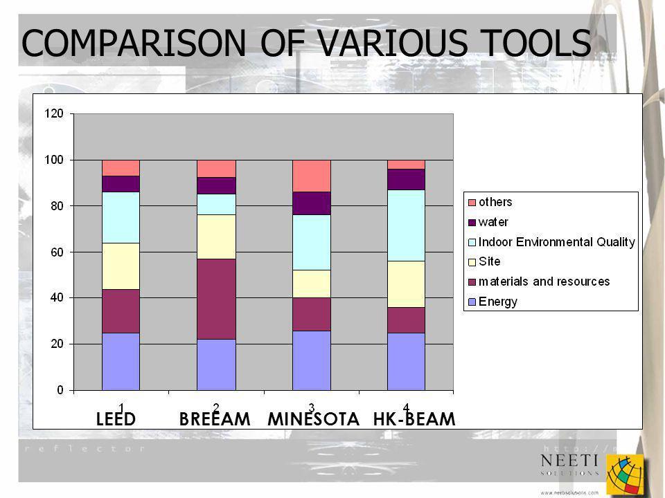 LEEDBREEAMMINESOTAHK-BEAM COMPARISON OF VARIOUS TOOLS